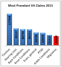 Va Rating Pay Chart Understanding How Va Looks At Ptsd Hill Ponton P A