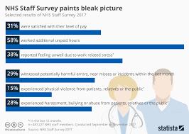 Chart Nhs Staff Survey Paints Bleak Picture Statista