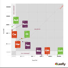 Thc Potency Chart How To Help Consumers Understand The Amount Of Thc And Cbd