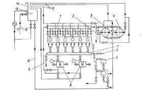 Главные двигатели судов Схема автоматической системы охлаждения  Принципиальная схема контура пресной воды системы охлаждения