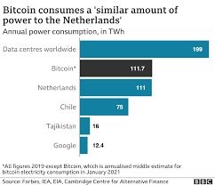 Bitcoin has been criticized for its use in illegal transactions, the large amount of electricity (and bitcoin has also been used as an investment, although several regulatory agencies have issued in 2011, the price started at $0.30 per bitcoin, growing to $5.27 for the year. How Bitcoin S Vast Energy Use Could Burst Its Bubble Bbc News