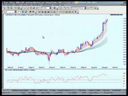 How To Use The Charting Package Incredible Charts