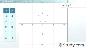 system of equations inequalities math graphing a system of quadratic inequalities examples process lesson transcript