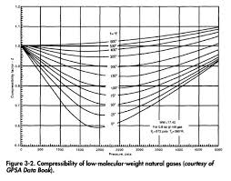 compressibility of gases. compressibility of low-molecular-weight natural gases (courtesy gpsa data book) i