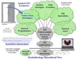 map analysis epilog technical and cultural shifts in the gis paradigm couple that perspective the rapidly advancing technological tool expressions and the analytical tool capabilities were relegated to the back of