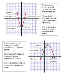graphing quadratic equations z the vertex x coordinate by using the vertex formula x intercepts by factoring or using the quadratic formula where y will