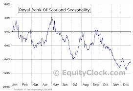 Rbs Share Chart Royal Bank Of Scotland Nyse Rbs Seasonal Chart Equity Clock