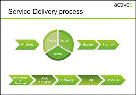 online and event process   activec bizactivec service delivery process diagram