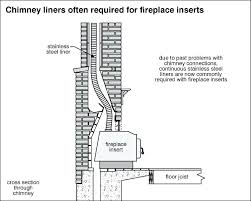 fireplace insert chimney liner kit wood liners installation