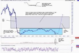 lyc asx chart chart analysis category boart longyear bly asx