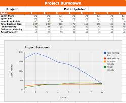 Microsoft Excel Burndown Chart Template Metal Toad Templates Part 2 Our Agile Burndown Google
