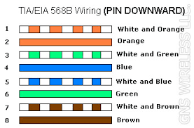 cat5e wiring diagram b collection electrical wiring diagram Cat 5 Wiring Diagram cat5e wiring diagram b download cat5e 568b wiring power over ethernet wire 500ft roll cat5