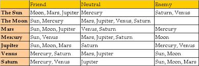 51 Expert Rashi Maitri Chart