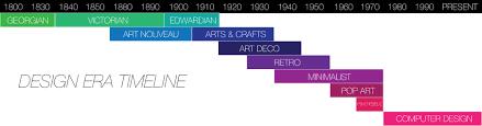 Design Eras Timeline A Brief History Of Graphic Design Liz Strong Wilson Design