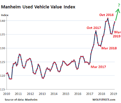 Car Sales Chart March 2018 Contra Corner Another Recession Warning New Auto Sales