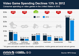 Video Game Charts Chart Video Game Spending Declines 13 In 2012 Statista