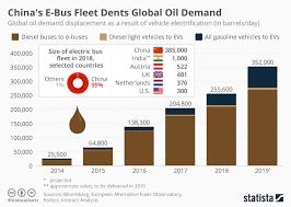 Chart A Bus Chart Chinas E Bus Fleet Dents Global Oil Demand Statista