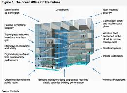 sustainable office building. After Scouring The Verdantix Report, Here Are Seven Considerations That I Believe Will Shape Green Office Of Future: Sustainable Building