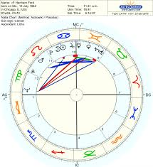 Harrison Ford Natal Chart Using Planetary Patterns The Bundle Harrison Ford