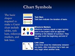 Gantt Chart Symbols Definitions Gantt Charts Flowcharts Paul Morris Cis144 Gantt Charts