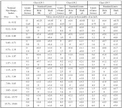Hole And Shaft Tolerance Chart American National Standard Runni