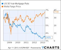 15 Year Mortgage 15 Year Mortgage Apr