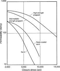 Compressive Strength Chart Compressive Strength An Overview Sciencedirect Topics