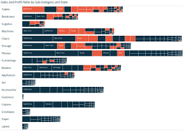Tableau Tree Chart Tableau 201 How To Make A Tree Map Evolytics