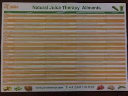 Vale Chart Details About Juice Master Vale Rare Wall Chart 2 X3 Natural Juice Therapy Ailments Reference