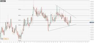 Usd Idr Technical Analysis Symmetrical Triangle In Play