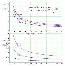 water velocity and flow rate from hazen williams