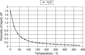 Liquid Viscosity An Overview Sciencedirect Topics