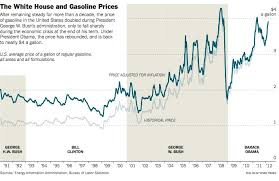 Gas Prices By President Chart Gas Prices Are Out Of Any Presidents Control The New York