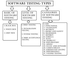 Types Of Software Testing Types Of Software Testing For Dummies The Official