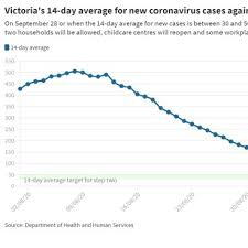 And as the numbers show, this virus does not discriminate, andrews said. How Are Victoria S Coronavirus Case Numbers Data Tracking Against The Targets For Reopening