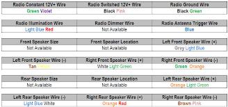 wiring diagram 1997 ford f150 wiring diagram 1997 f150 starter 1997 ford f350 radio wiring harness at 1997 Ford F250 Radio Wiring Harness