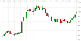 Ocado Share Price Chart Ocado Share Price Ocdo Positive Earnings Sentiment Burnt