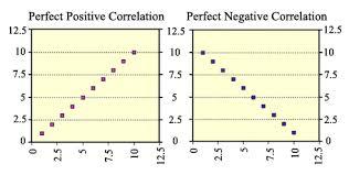 Relationship Progression Chart Interpreting Scatterplots Texas Gateway