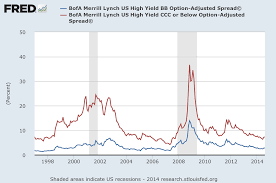 Cdx Chart Credit Default Swap Etfs Are Not Worth The Risk Proshares
