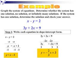 graph the system of equations
