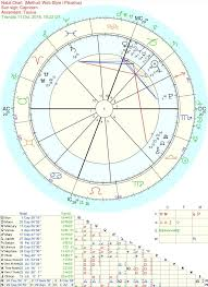 Make An Assumption About Me Based On My Birth Chart What
