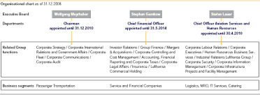 Lufthansa Annual Report 2008 Business Activities
