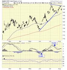 Spdr Gold Shares Chart Gold And Silver Bull Market Correction Expected Gld Spdr
