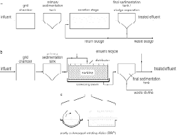 A C Types Of Common Sewage Treatment Plants Flow Diagram