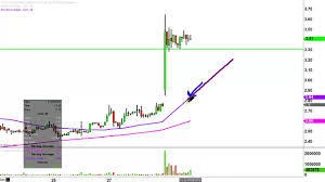 Cloud Peak Energy Inc Cld Stock Chart Technical Analysis For 07 29 16