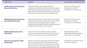 Clinical Assistant Jobs Medical Assistant Clinical Medical Assistant Certification