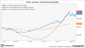 1 Reason To Buy Micron Technology Stock And 1 Reason To
