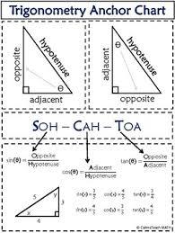 Basic Trigonometry Anchor Chart Mathematics Visual