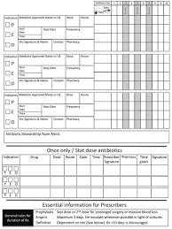 Antibiotic Dosage Chart Infection Prevention And Control 9 Antimicrobial Stewardship