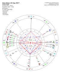 Virgo New Moon 20 September 2017 Cosmos Of Astrology